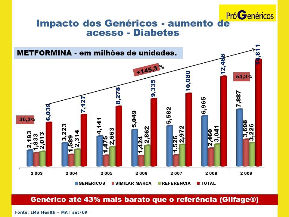 Impacto dos Genéricos - aumento de acesso - Diabetes Genérico até 43% mais barato que o referência (Glifage®) Fonte: IMS Health – MAT set/09