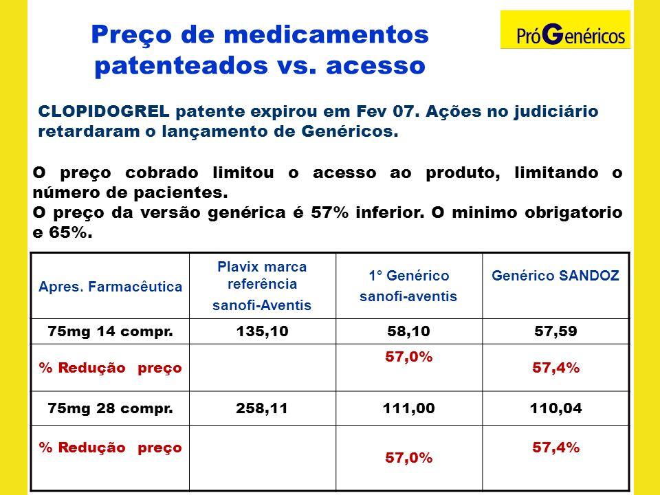 Preço de medicamentos patenteados vs. acesso Apres. Farmacêutica Plavix marca referência sanofi-Aventis 1° Genérico sanofi-aventis Genérico SANDOZ 75m