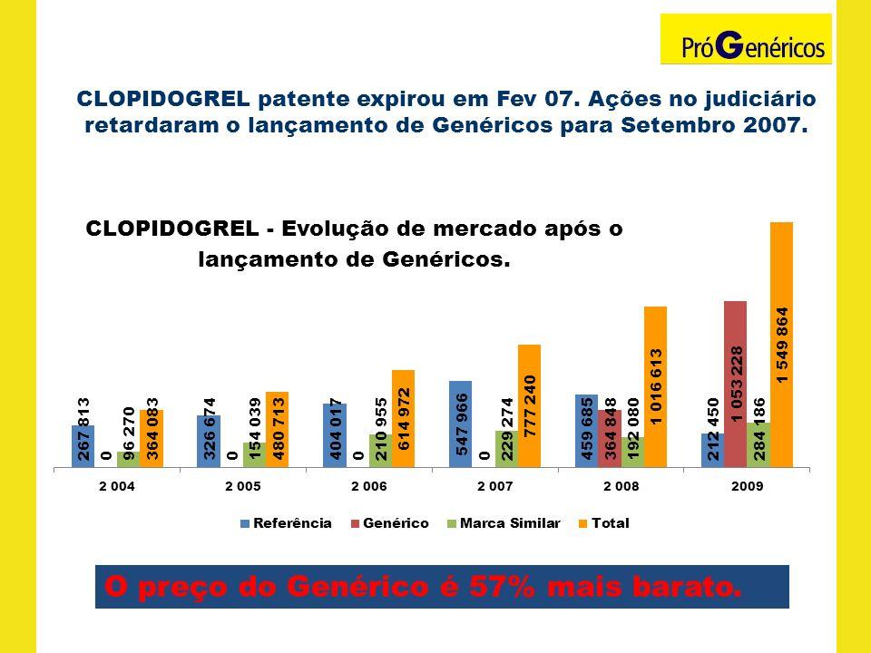 CLOPIDOGREL patente expirou em Fev 07. Ações no judiciário retardaram o lançamento de Genéricos para Setembro 2007. O preço do Genérico é 57% mais bar