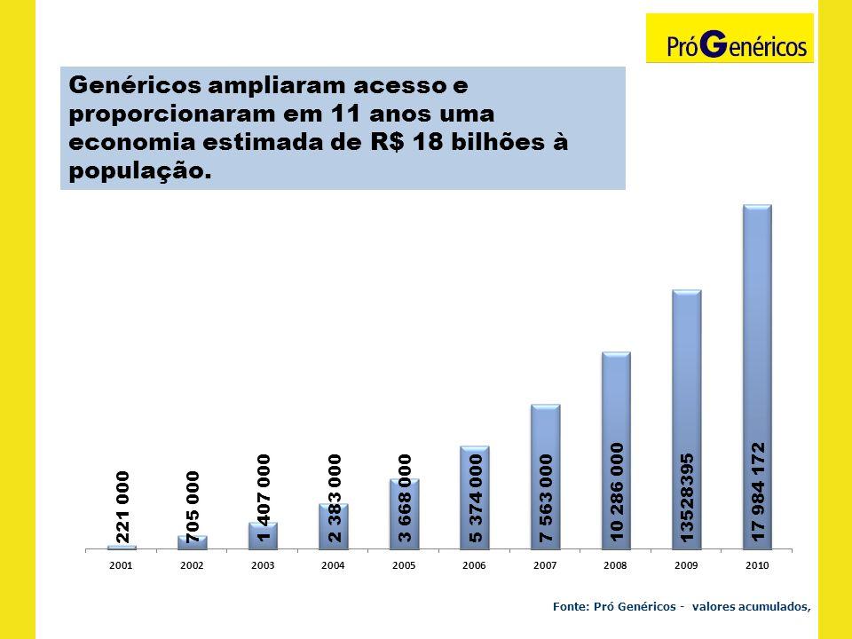 Fonte: Pró Genéricos - valores acumulados, Genéricos ampliaram acesso e proporcionaram em 11 anos uma economia estimada de R$ 18 bilhões à população.