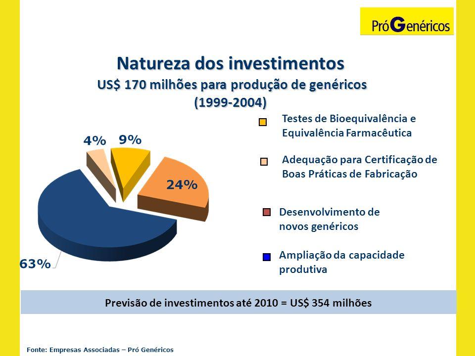 Fonte: Empresas Associadas – Pró Genéricos Natureza dos investimentos US$ 170 milhões para produção de genéricos US$ 170 milhões para produção de gené