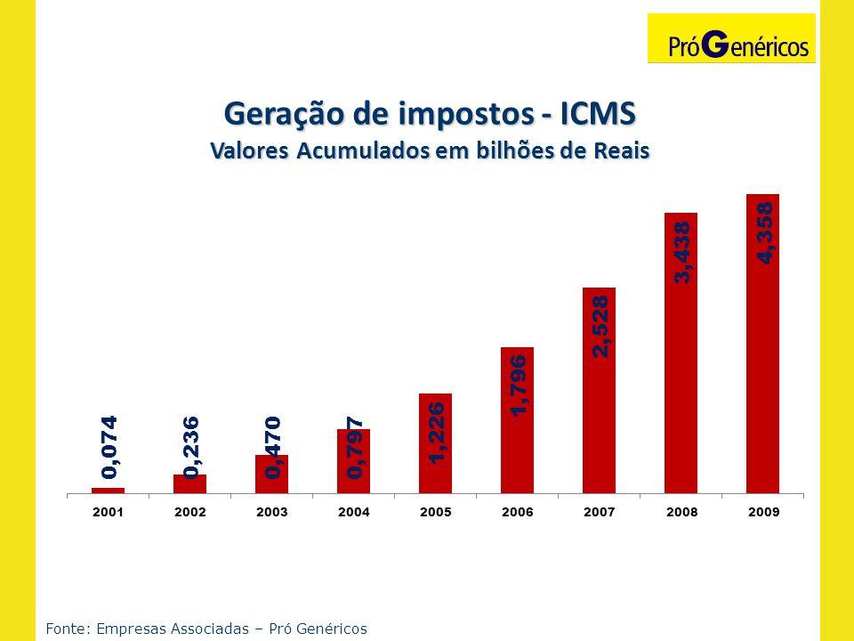Geração de impostos - ICMS Valores Acumulados em bilhões de Reais Fonte: Empresas Associadas – Pró Genéricos