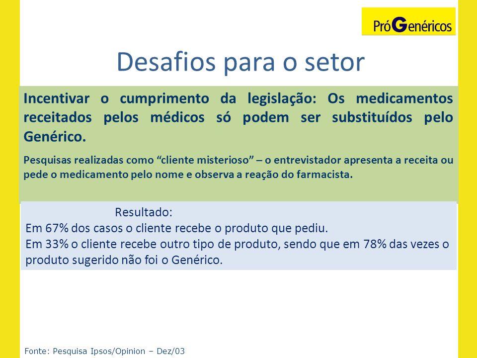 Desafios para o setor Fonte: Pesquisa Ipsos/Opinion – Dez/03 Incentivar o cumprimento da legislação: Os medicamentos receitados pelos médicos só podem