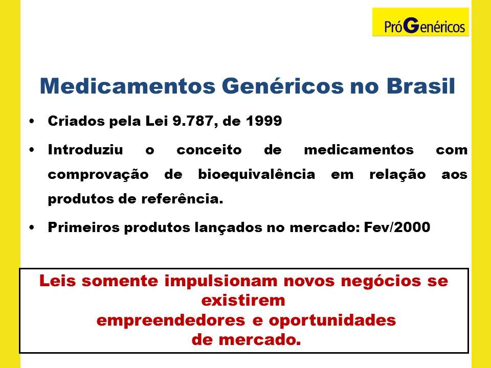 Medicamentos Genéricos no Brasil Criados pela Lei 9.787, de 1999 Introduziu o conceito de medicamentos com comprovação de bioequivalência em relação a