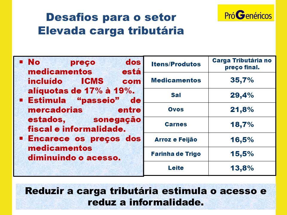 Desafios para o setor Elevada carga tributária No preço dos medicamentos está incluído ICMS com alíquotas de 17% à 19%. Estimula passeio de mercadoria