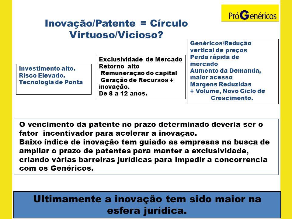 Inovação/Patente = Círculo Virtuoso/Vicioso? Investimento alto. Risco Elevado. Tecnologia de Ponta Exclusividade de Mercado Retorno alto Remuneraçao d