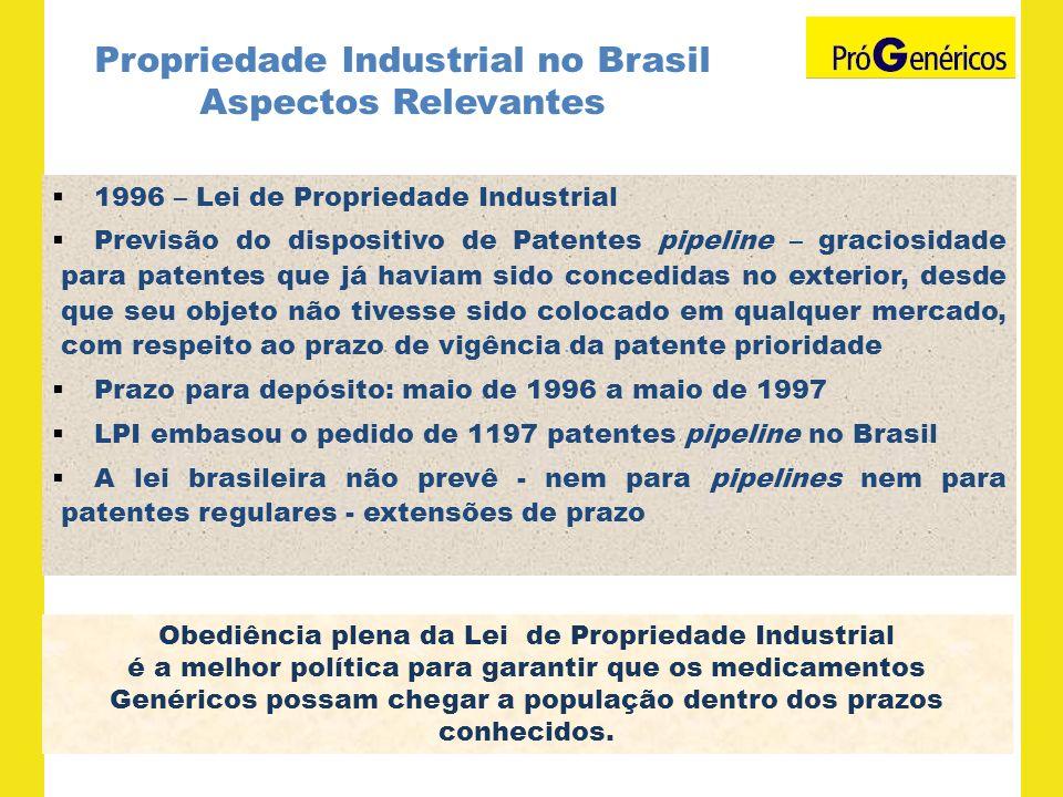Propriedade Industrial no Brasil Aspectos Relevantes 1996 – Lei de Propriedade Industrial Previsão do dispositivo de Patentes pipeline – graciosidade