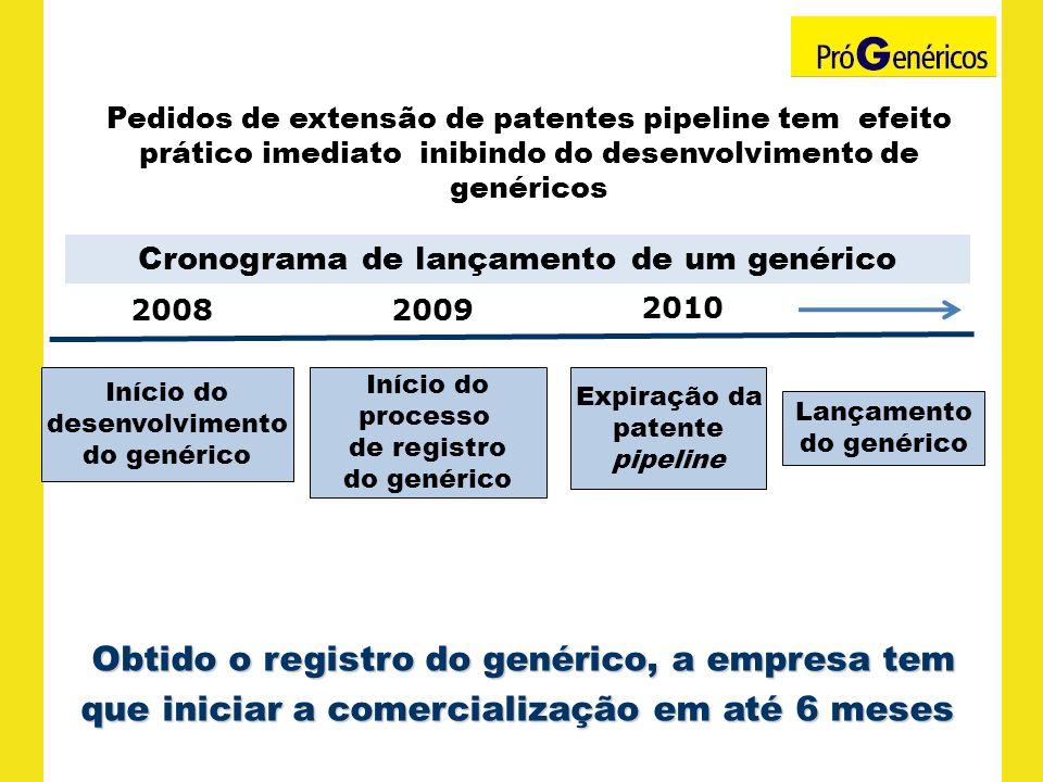 Pedidos de extensão de patentes pipeline tem efeito prático imediato inibindo do desenvolvimento de genéricos Expiração da patente pipeline 2008 2010