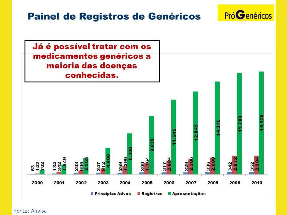 Painel de Registros de Genéricos Fonte: Anvisa Já é possível tratar com os medicamentos genéricos a maioria das doenças conhecidas.