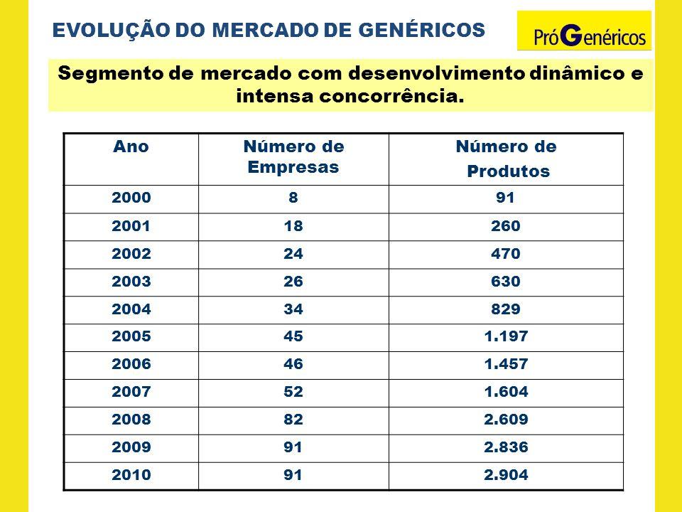 EVOLUÇÃO DO MERCADO DE GENÉRICOS AnoNúmero de Empresas Número de Produtos 2000891 200118260 200224470 200326630 200434829 2005451.197 2006461.457 2007