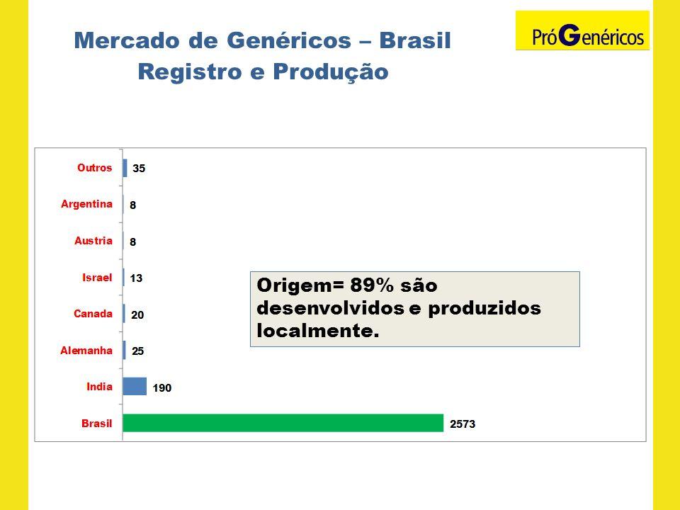 Mercado de Genéricos – Brasil Registro e Produção Origem= 89% são desenvolvidos e produzidos localmente.