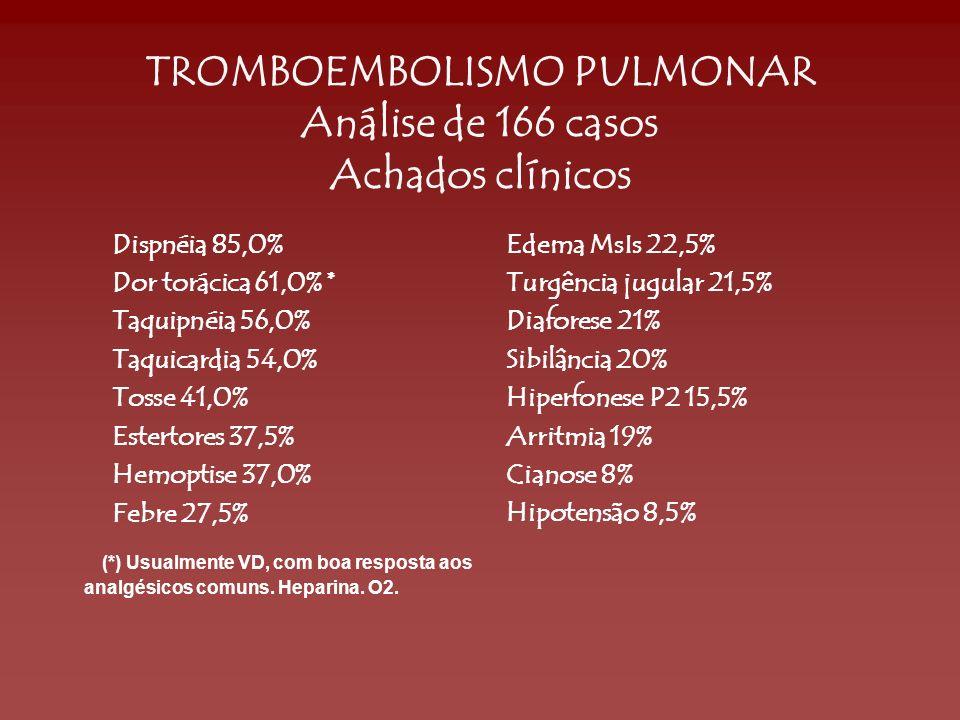 TROMBOEMBOLISMO PULMONAR Análise de 166 casos Achados clínicos Dispnéia 85,0% Dor torácica 61,0% * Taquipnéia 56,0% Taquicardia 54,0% Tosse 41,0% Este
