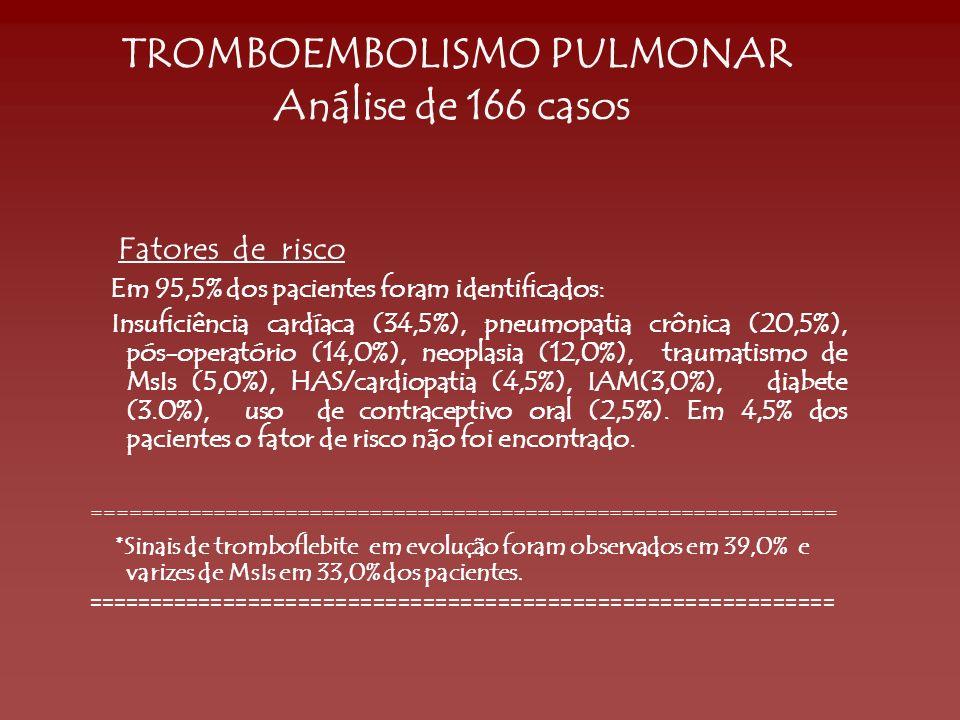 TROMBOEMBOLISMO PULMONAR Análise de 166 casos Fatores de risco Em 95,5% dos pacientes foram identificados: Insuficiência cardíaca (34,5%), pneumopatia