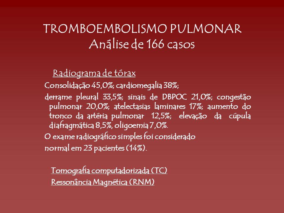 TROMBOEMBOLISMO PULMONAR Análise de 166 casos Radiograma de tórax Consolidação 45,0%; cardiomegalia 38%; derrame pleural 33,5%; sinais de DBPOC 21,0%;