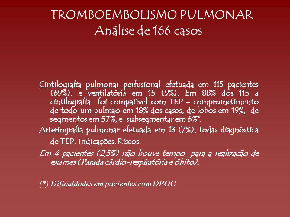 Cintilografia pulmonar perfusional efetuada em 115 pacientes (69%); e ventilatória em 15 (9%). Em 88% dos 115 a cintilografia foi compatível com TEP -