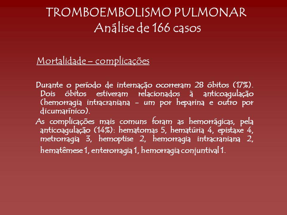 TROMBOEMBOLISMO PULMONAR Análise de 166 casos Mortalidade – complicações Durante o período de internação ocorreram 28 óbitos (17%). Dois óbitos estive