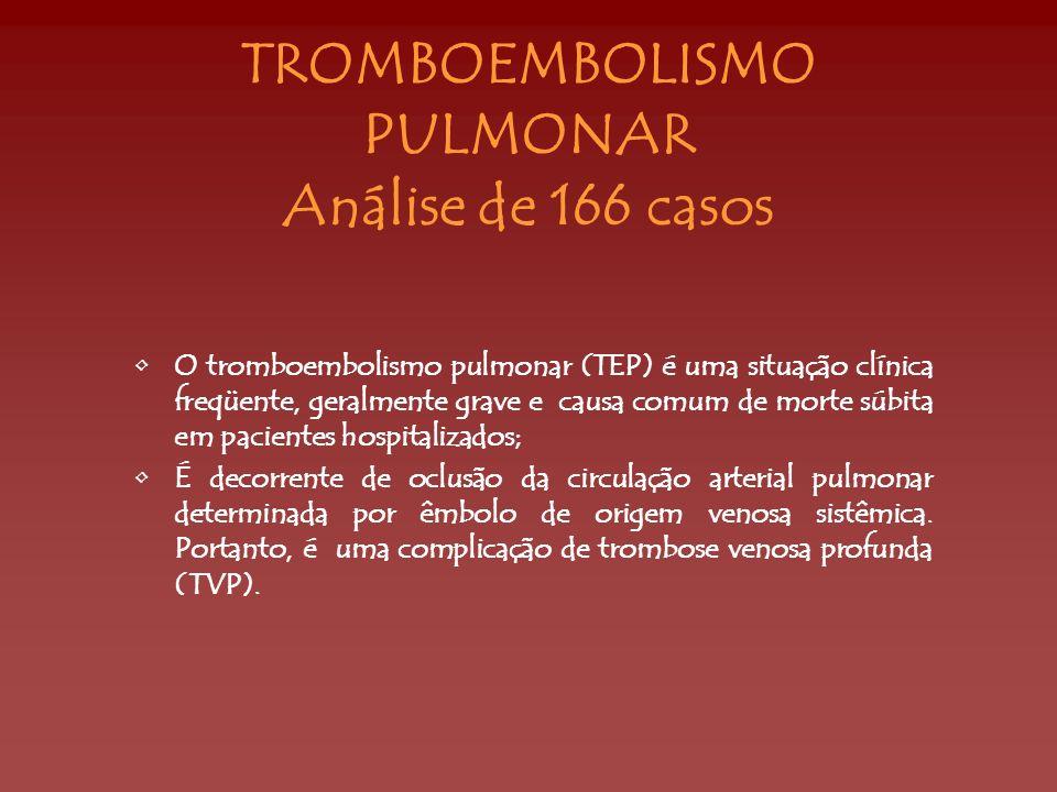 TROMBOEMBOLISMO PULMONAR Análise de 166 casos O tromboembolismo pulmonar (TEP) é uma situação clínica freqüente, geralmente grave e causa comum de mor