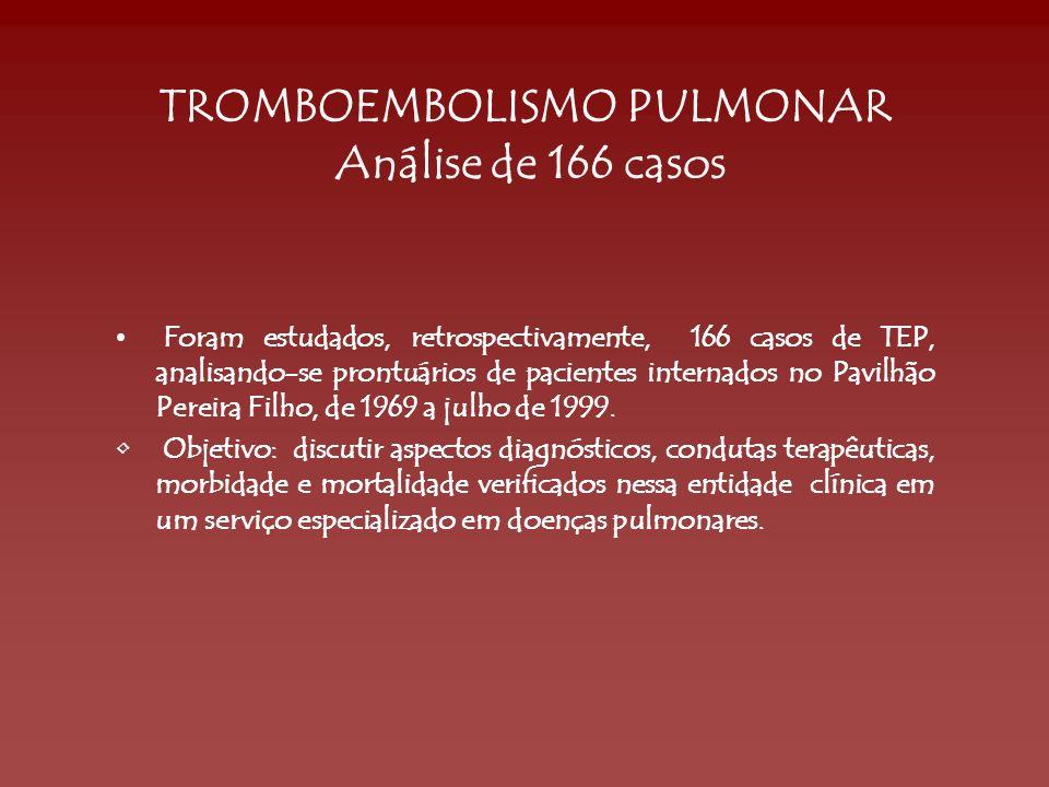 TROMBOEMBOLISMO PULMONAR Análise de 166 casos Foram estudados, retrospectivamente, 166 casos de TEP, analisando-se prontuários de pacientes internados