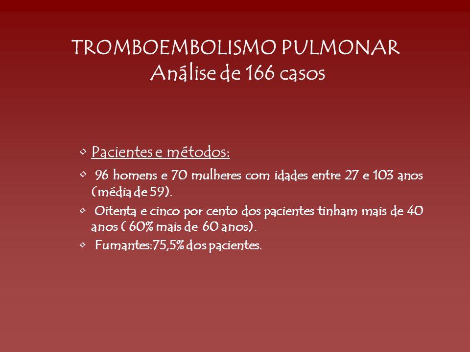 TROMBOEMBOLISMO PULMONAR Análise de 166 casos Pacientes e métodos: 96 homens e 70 mulheres com idades entre 27 e 103 anos (média de 59). Oitenta e cin
