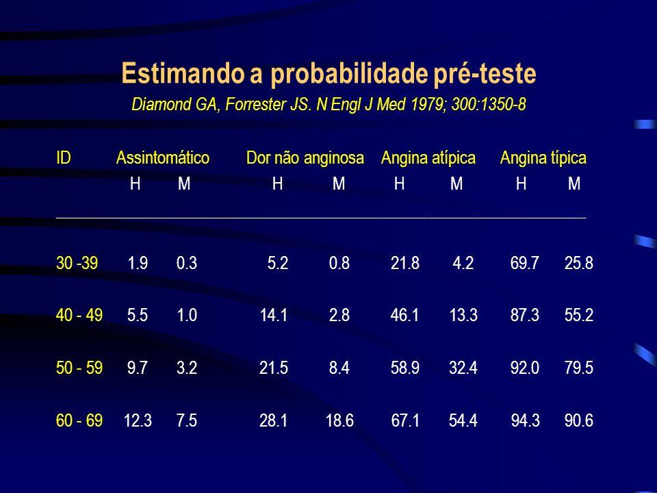Estimando a probabilidade pré-teste Diamond GA, Forrester JS. N Engl J Med 1979; 300:1350-8 ID Assintomático Dor não anginosa Angina atípica Angina tí
