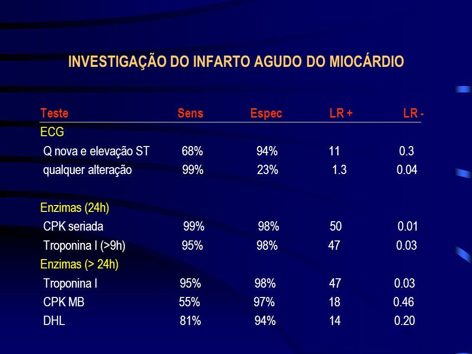 INVESTIGAÇÃO DO INFARTO AGUDO DO MIOCÁRDIO Teste Sens Espec LR + LR - ECG Q nova e elevação ST 68% 94% 11 0.3 qualquer alteração 99% 23% 1.3 0.04 Enzi