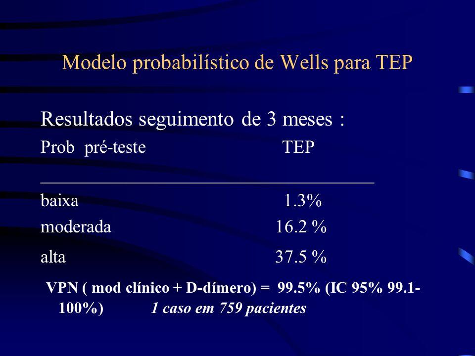Modelo probabilístico de Wells para TEP Resultados seguimento de 3 meses : Prob pré-teste TEP ____________________________________ baixa 1.3% moderada