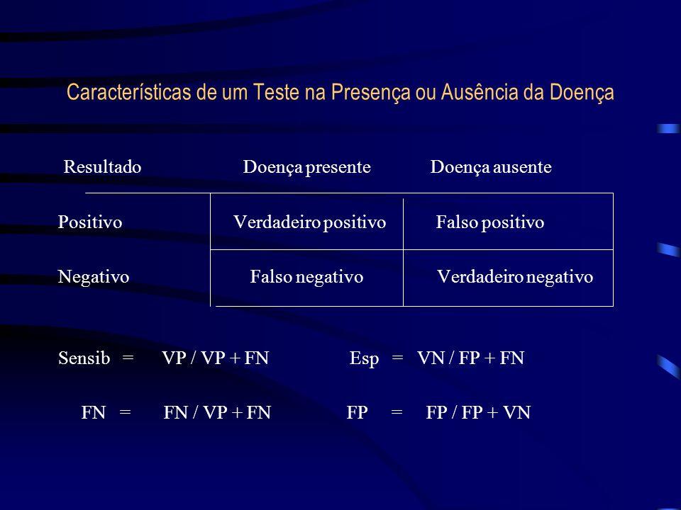 Características de um Teste na Presença ou Ausência da Doença Resultado Doença presente Doença ausente Positivo Verdadeiro positivo Falso positivo Neg