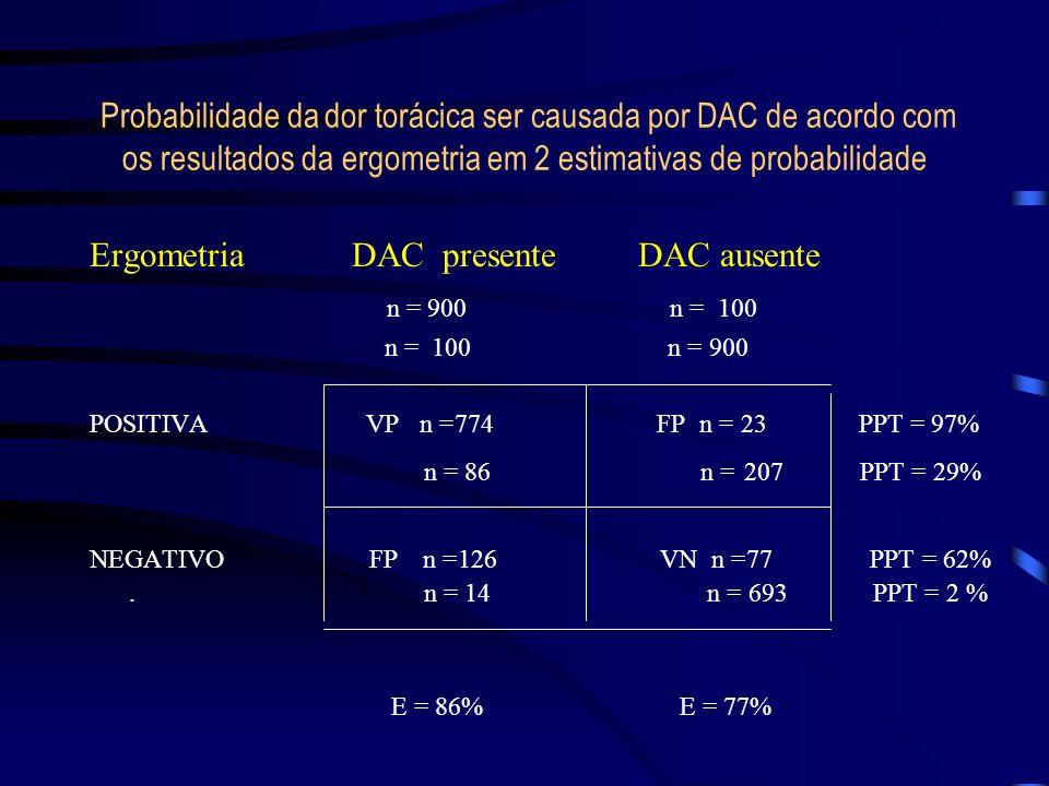 Probabilidade da dor torácica ser causada por DAC de acordo com os resultados da ergometria em 2 estimativas de probabilidade Ergometria DAC presente