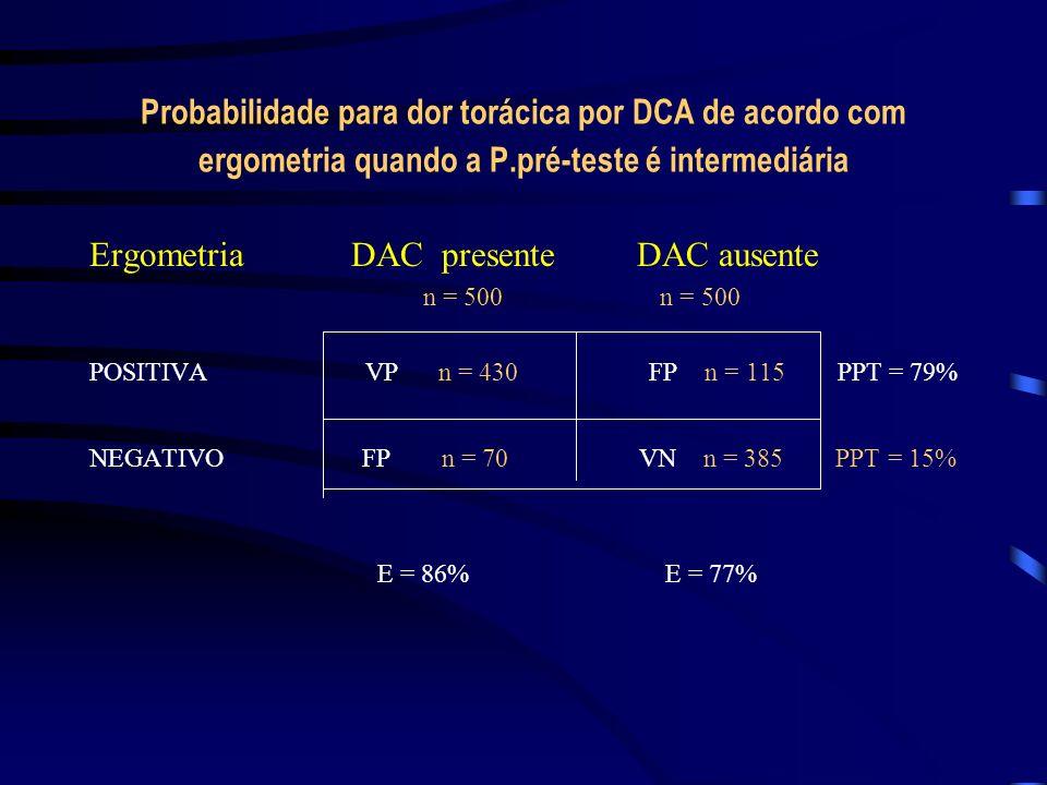 Probabilidade para dor torácica por DCA de acordo com ergometria quando a P.pré-teste é intermediária Ergometria DAC presente DAC ausente n = 500 n =