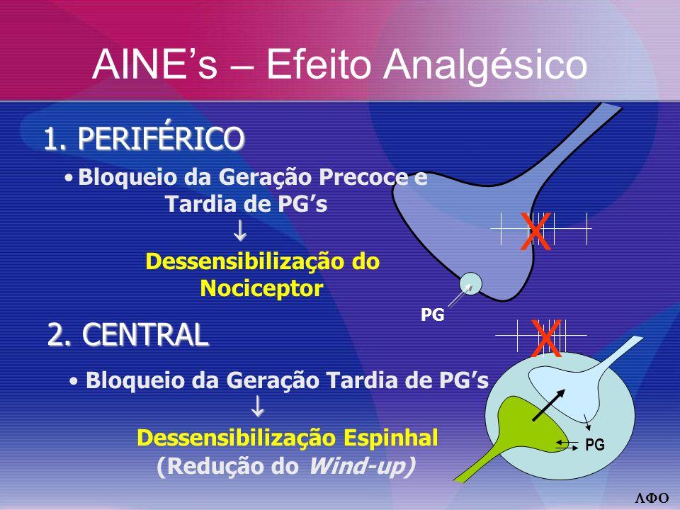 AINEs – Efeito Analgésico 1.