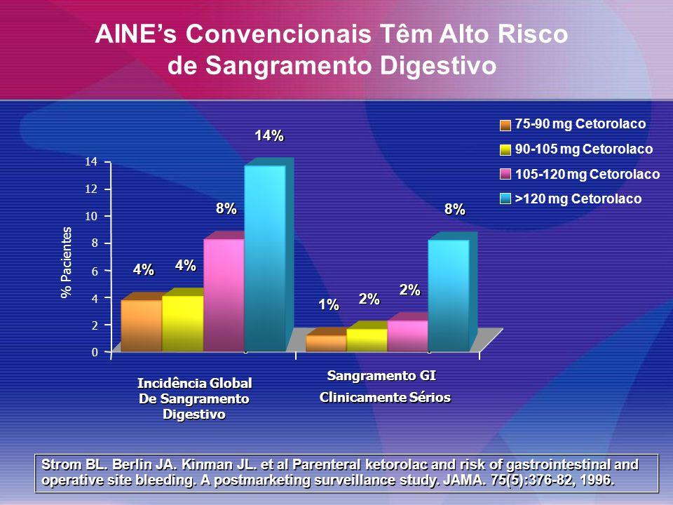 75-90 mg Cetorolaco 90-105 mg Cetorolaco 105-120 mg Cetorolaco >120 mg Cetorolaco Strom BL.