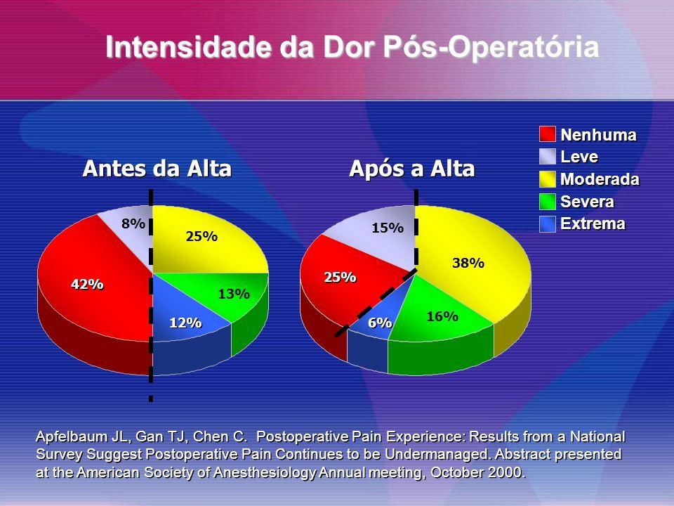 Antes da Alta 25% 13% 12% 42% 8% Após a Alta 38% 16% 6% 25% 15% Nenhuma Leve Moderada Severa Extrema Nenhuma Leve Moderada Severa Extrema Apfelbaum JL, Gan TJ, Chen C.
