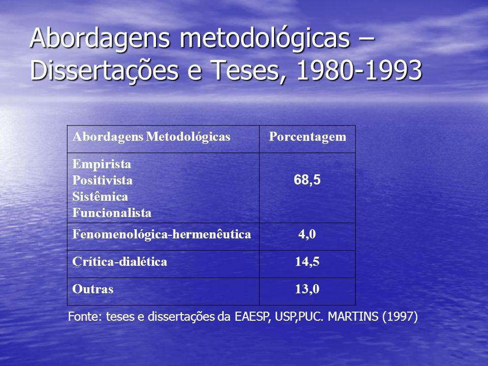 Abordagens metodológicas – Dissertações e Teses, 1980-1993 Abordagens MetodológicasPorcentagem Empirista Positivista Sistêmica Funcionalista 68,5 Feno