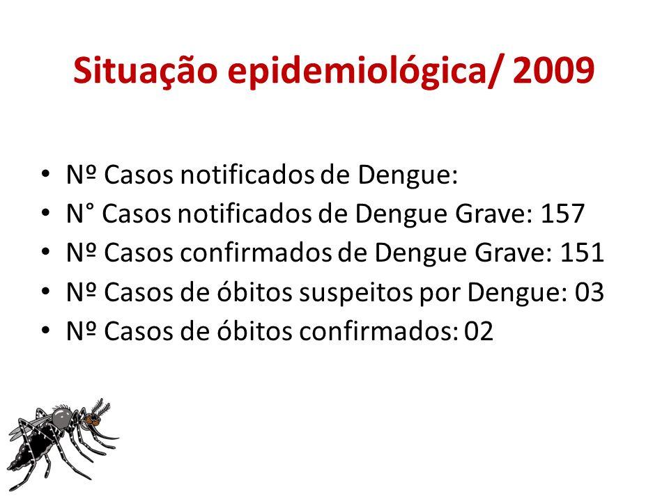 Situação epidemiológica/ 2009 Nº Casos notificados de Dengue: N° Casos notificados de Dengue Grave: 157 Nº Casos confirmados de Dengue Grave: 151 Nº Casos de óbitos suspeitos por Dengue: 03 Nº Casos de óbitos confirmados: 02