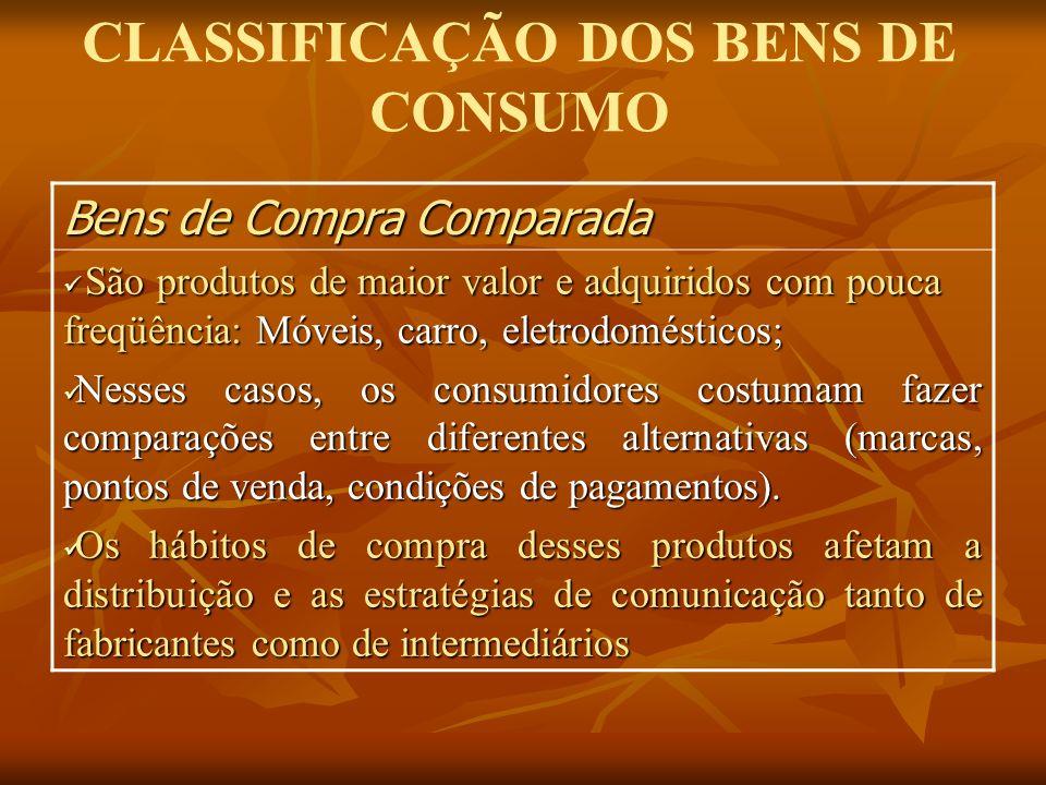 CLASSIFICAÇÃO DOS BENS DE CONSUMO Bens de Compra Comparada São produtos de maior valor e adquiridos com pouca freqüência: Móveis, carro, eletrodomésti