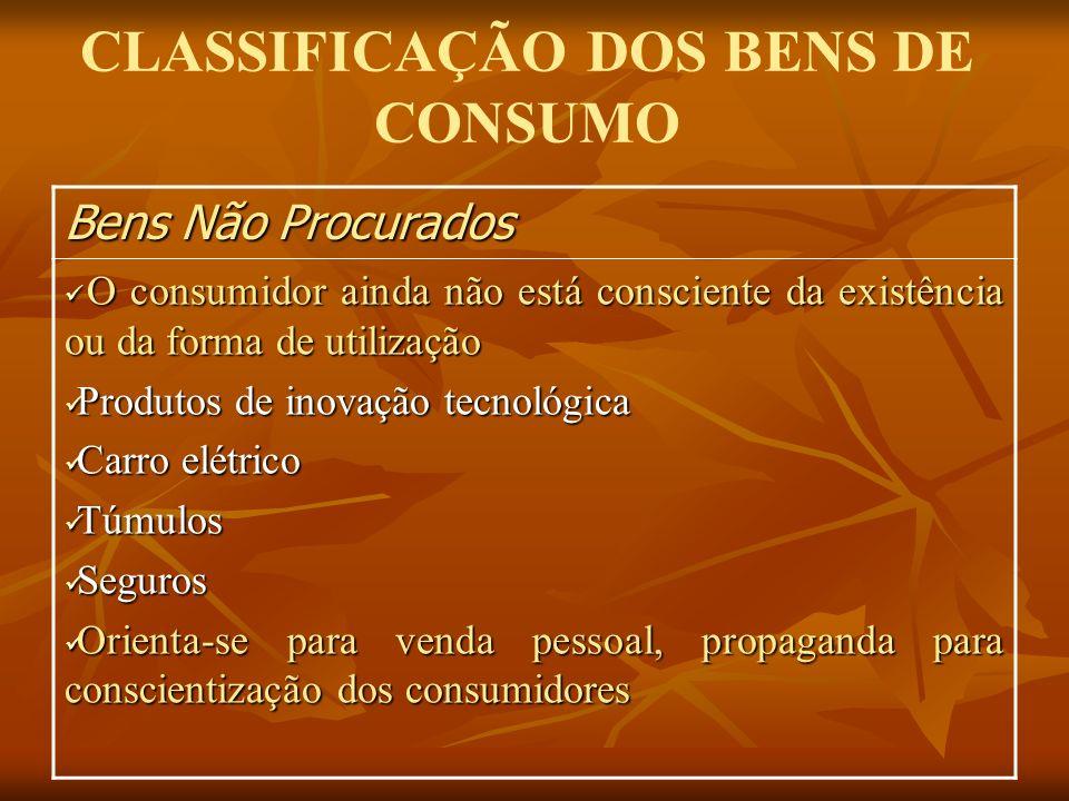 CLASSIFICAÇÃO DOS BENS DE CONSUMO Bens Não Procurados O consumidor ainda não está consciente da existência ou da forma de utilização O consumidor aind