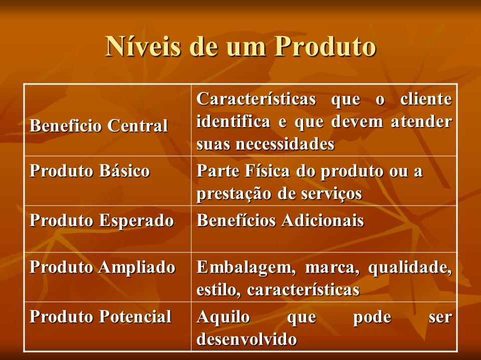Níveis de um Produto Beneficio Central Características que o cliente identifica e que devem atender suas necessidades Produto Básico Parte Física do p