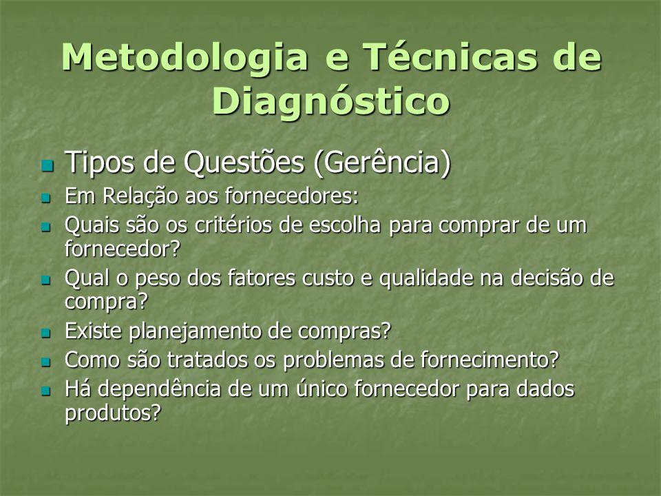 Metodologia e Técnicas de Diagnóstico Tipos de Questões (Gerência) Tipos de Questões (Gerência) Em Relação aos fornecedores: Em Relação aos fornecedor
