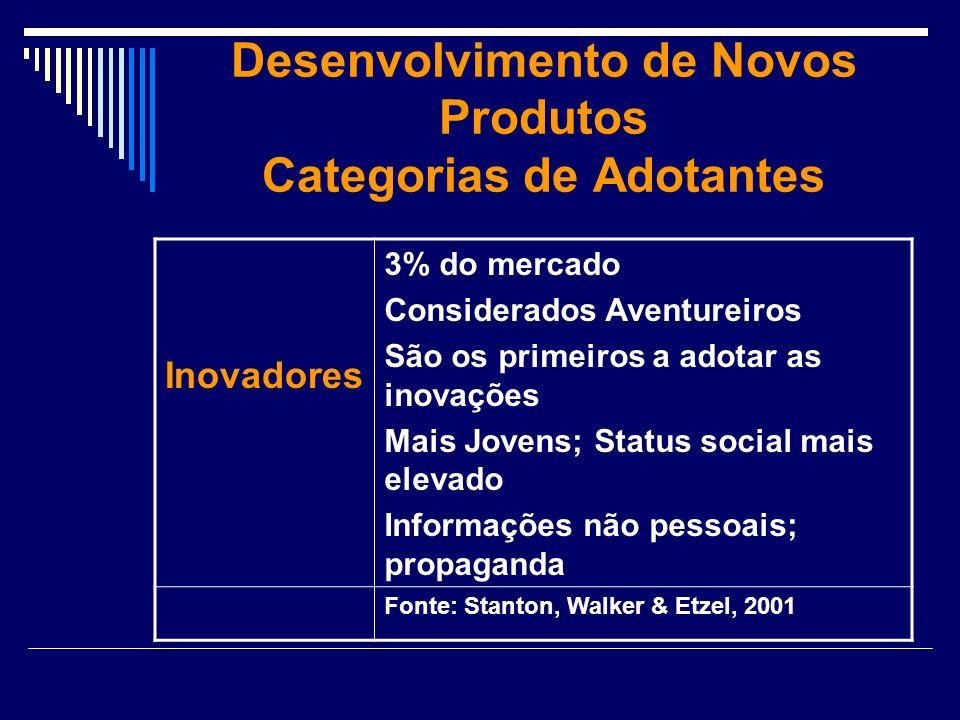 Desenvolvimento de Novos Produtos Categorias de Adotantes Inovadores 3% do mercado Considerados Aventureiros São os primeiros a adotar as inovações Ma