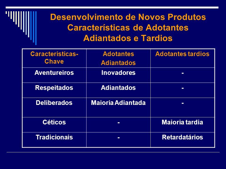 Desenvolvimento de Novos Produtos Características de Adotantes Adiantados e Tardios Caracteristicas- Chave Adotantes Adiantados Adotantes tardios Aven