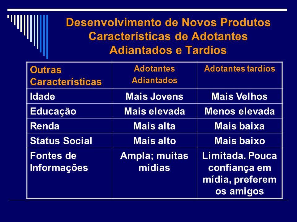 Desenvolvimento de Novos Produtos Características de Adotantes Adiantados e Tardios Outras Características Adotantes Adiantados Adotantes tardios Idad