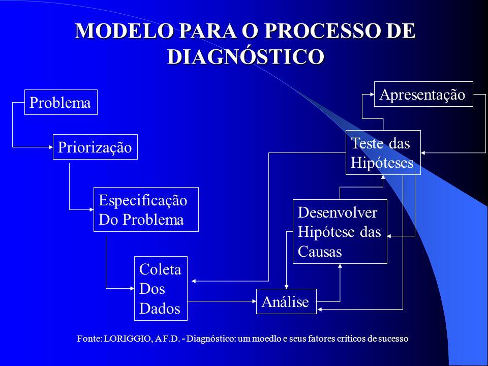 MODELO PARA O PROCESSO DE DIAGNÓSTICO Problema Priorização Especificação Do Problema Coleta Dos Dados Apresentação Teste das Hipóteses Desenvolver Hip
