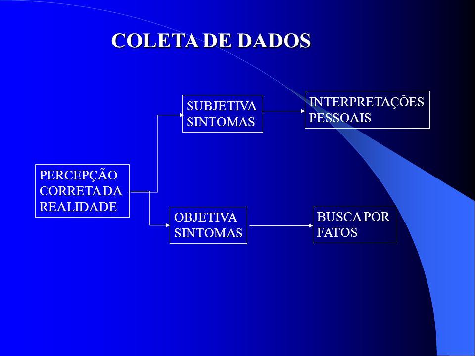 COLETA DE DADOS PERCEPÇÃO CORRETA DA REALIDADE SUBJETIVA SINTOMAS INTERPRETAÇÕES PESSOAIS OBJETIVA SINTOMAS BUSCA POR FATOS