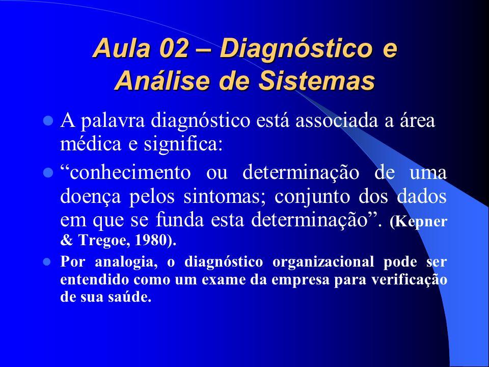 Aula 02 – Diagnóstico e Análise de Sistemas A palavra diagnóstico está associada a área médica e significa: conhecimento ou determinação de uma doença