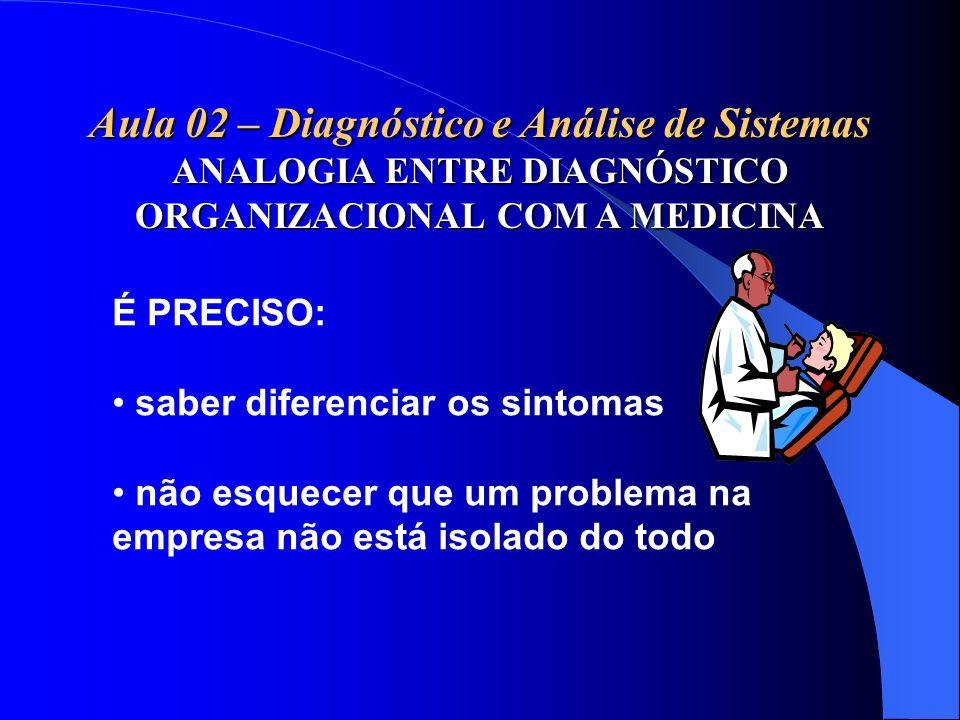 Aula 02 – Diagnóstico e Análise de Sistemas ANALOGIA ENTRE DIAGNÓSTICO ORGANIZACIONAL COM A MEDICINA É PRECISO: saber diferenciar os sintomas não esqu