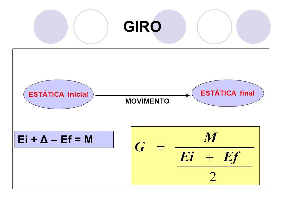 GIRO ESTÁTICA inicial ESTÁTICA final MOVIMENTO Ei + Δ – Ef = M