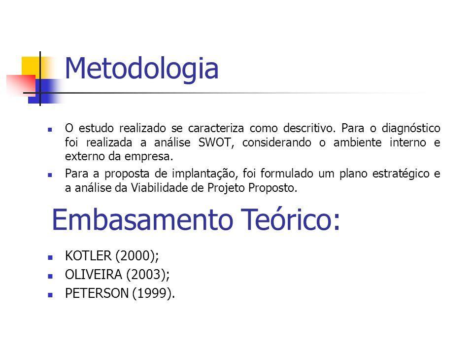 Metodologia O estudo realizado se caracteriza como descritivo.