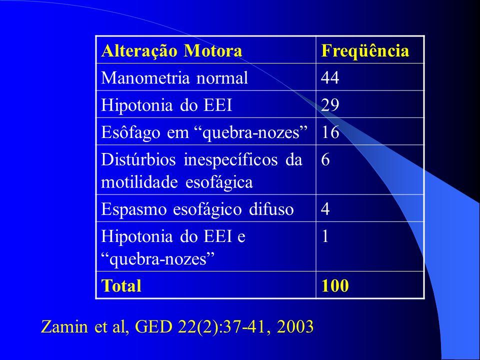 Alteração MotoraFreqüência Manometria normal44 Hipotonia do EEI29 Esôfago em quebra-nozes16 Distúrbios inespecíficos da motilidade esofágica 6 Espasmo
