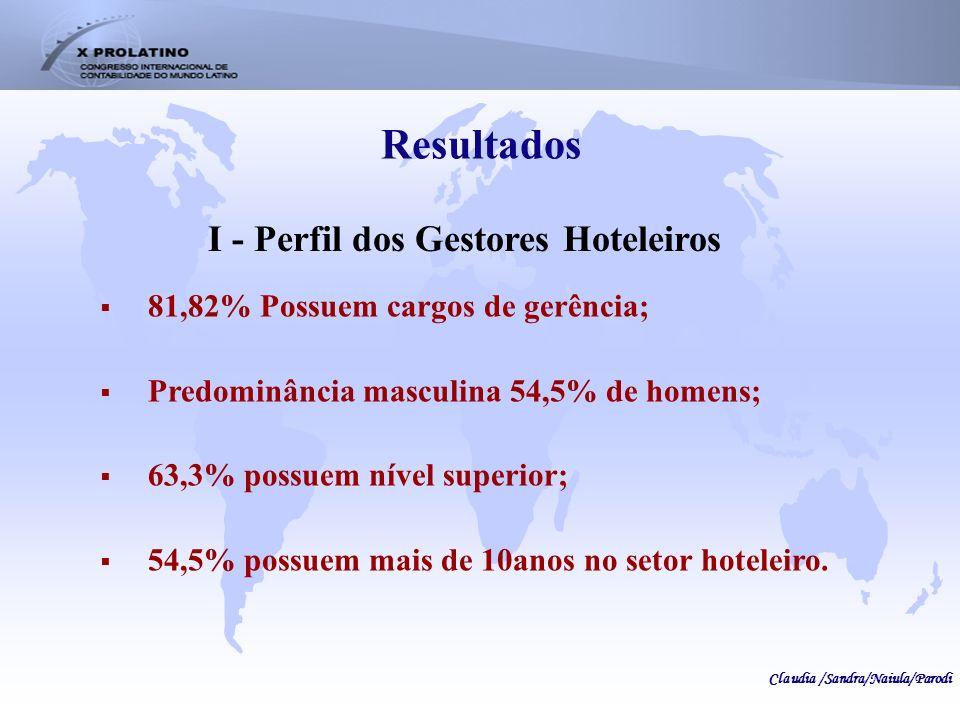 Resultados I - Perfil dos Gestores Hoteleiros 81,82% Possuem cargos de gerência; Predominância masculina 54,5% de homens; 63,3% possuem nível superior
