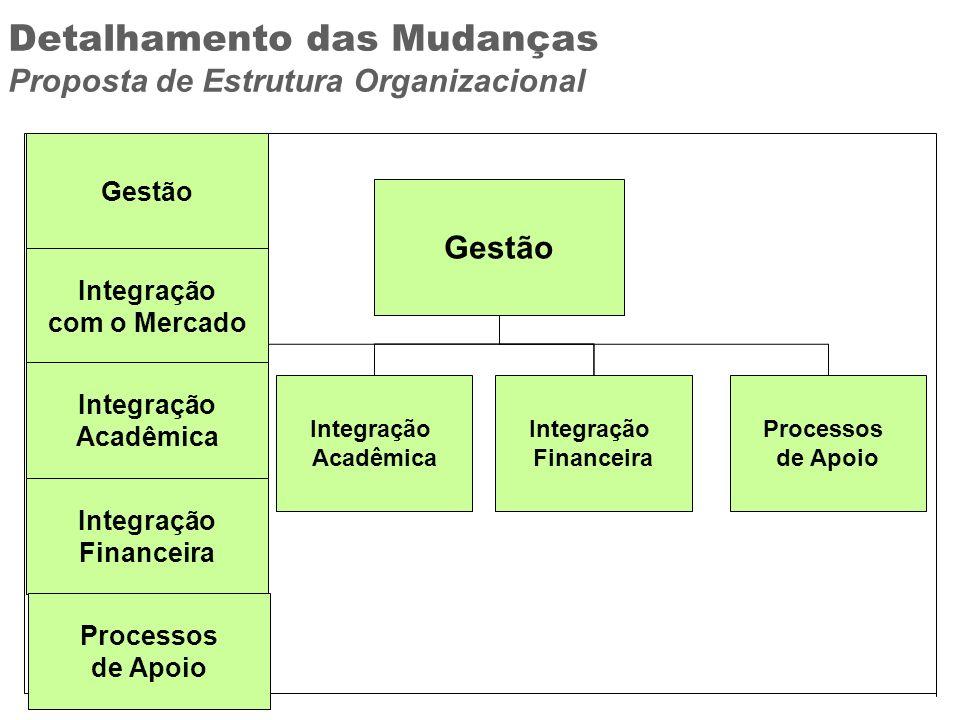 Detalhamento das Mudanças Proposta de Estrutura Organizacional Integração com o Mercado Integração Acadêmica Integração Financeira Processos de Apoio
